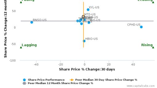 Mettler-Toledo International, Inc. breached its 50 day moving average in a Bullish Manner : MTD-US : September 13, 2016