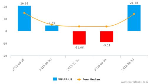West Marine, Inc. :WMAR-US: Earnings Analysis: Q2, 2016 By the Numbers : August 5, 2016