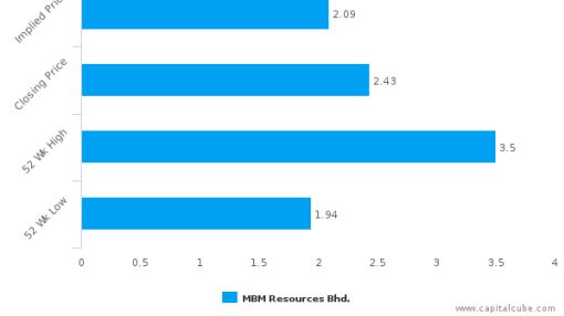 MBM Resources Bhd. : Overvalued relative to peers, but may deserve another look