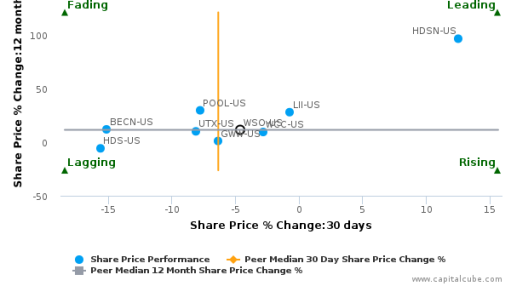 Watsco, Inc. breached its 50 day moving average in a Bearish Manner : WSO-US : September 21, 2016