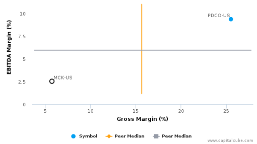 McKesson Corp. :MCK-US: Earnings Analysis: 2016 By the Numbers : July 25, 2016