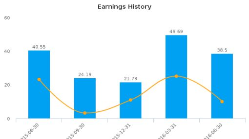 Aaron's, Inc. :AAN-US: Earnings Analysis: Q2, 2016 By the Numbers : August 5, 2016