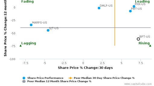 BP Prudhoe Bay Royalty Trust breached its 50 day moving average in a Bearish Manner : BPT-US : September 2, 2016