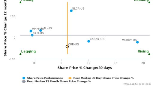 CARBO Ceramics, Inc. breached its 50 day moving average in a Bearish Manner : CRR-US : August 25, 2016
