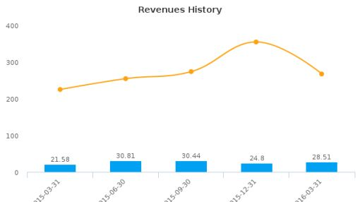 Key Technology, Inc. :KTEC-US: Earnings Analysis: Q2, 2016 By the Numbers