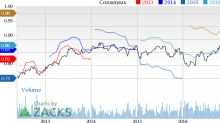Regions Financial (RF) Up 4.6% Since Earnings Report: Can It Continue?