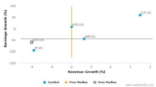 Dillard's, Inc. :DDS-US: Earnings Analysis: Q2, 2017 By the Numbers : August 17, 2016