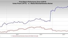 Vertex (VRTX) Q1 Earnings Top, CF Products Sales Strong