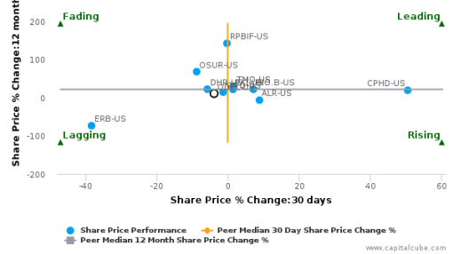 Quidel Corp. breached its 50 day moving average in a Bearish Manner : QDEL-US : September 30, 2016