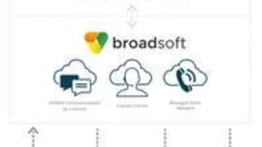 BroadSoft BusinessCloud Powers Innovative Unified Communications (UC) Provider Access4