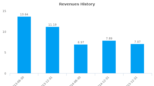 Orbital Corp. Ltd. :OEC-AU: Earnings Analysis: For the six months ended December 31, 2015