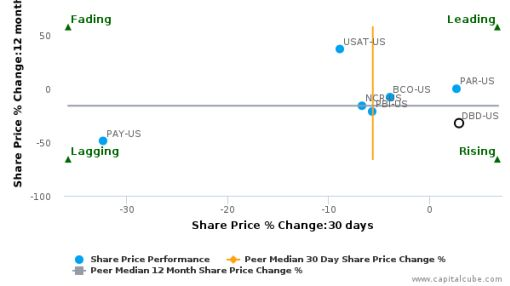 Diebold, Inc. breached its 50 day moving average in a Bearish Manner : DBD-US : June 27, 2016