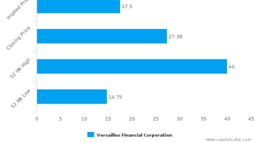Versailles Financial Corp. : Overvalued relative to peers, but may deserve another look
