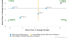 Ceragon Networks Ltd.: Leads amongst peers with strong fundamentals