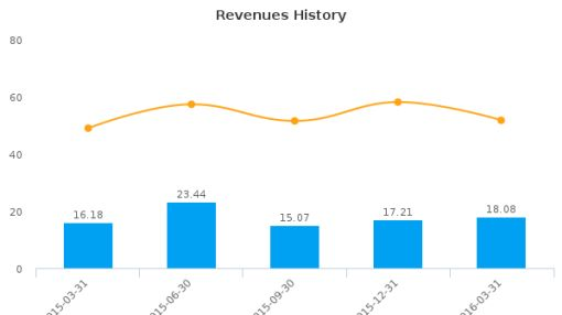 Perceptron, Inc. :PRCP-US: Earnings Analysis: Q3, 2016 By the Numbers : June 8, 2016