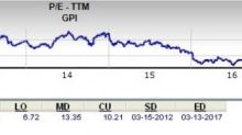 Is Group 1 Automotive (GPI) a Compelling Pick for Value Investors?