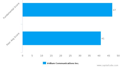 Iridium Communications, Inc. – Value Analysis (NASDAQ:IRDM) : June 17, 2016