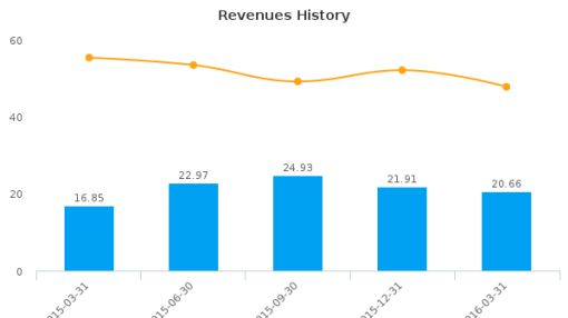 CUI Global, Inc. :CUI-US: Earnings Analysis: Q1, 2016 By the Numbers : May 26, 2016