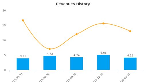 Willamette Valley Vineyards, Inc. :WVVI-US: Earnings Analysis: Q1, 2016 By the Numbers