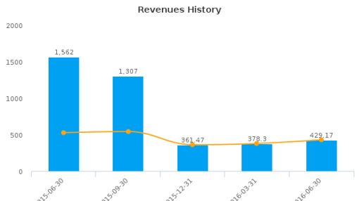 Erie Indemnity Co. :ERIE-US: Earnings Analysis: Q2, 2016 By the Numbers : August 10, 2016