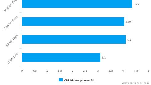 CML Microsystems Plc : Undervalued relative to peers, but don't ignore the other factors
