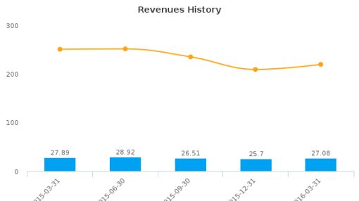 NL Industries, Inc. :NL-US: Earnings Analysis: Q1, 2016 By the Numbers