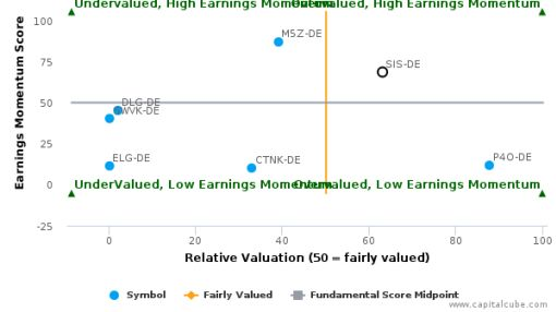 First Sensor AG breached its 50 day moving average in a Bearish Manner : SIS-DE : May 26, 2016