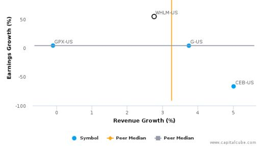Wilhelmina International, Inc. :WHLM-US: Earnings Analysis: Q2, 2016 By the Numbers : August 12, 2016