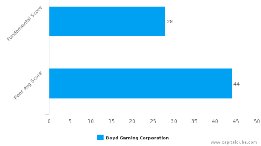 Boyd Gaming Corp. – Value Analysis (NYSE:BYD) : September 30, 2016