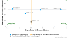 Shanghai Pharmaceuticals Holding Co. Ltd. breached its 50 day moving average in a Bullish Manner : 601607-CN : October 11, 2016