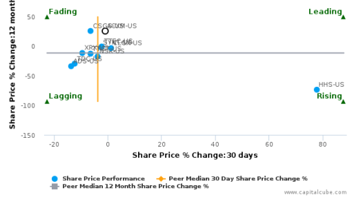 Acxiom Corp. breached its 50 day moving average in a Bearish Manner : ACXM-US : July 7, 2016