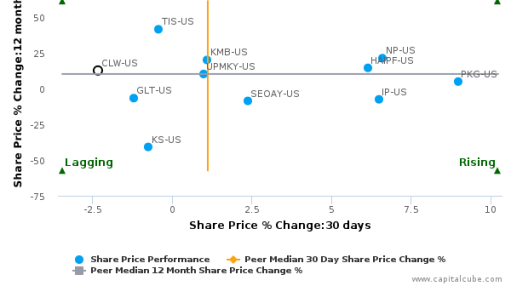 Clearwater Paper Corp. breached its 50 day moving average in a Bearish Manner : CLW-US : July 25, 2016