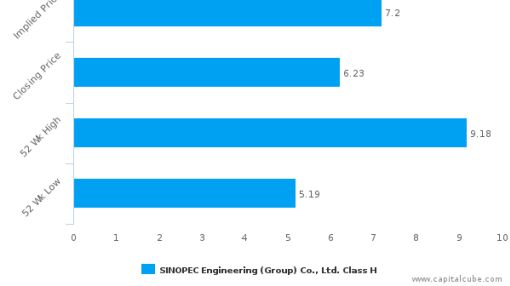 SINOPEC Engineering (Group) Co., Ltd. : Undervalued relative to peers, but don't ignore the other factors