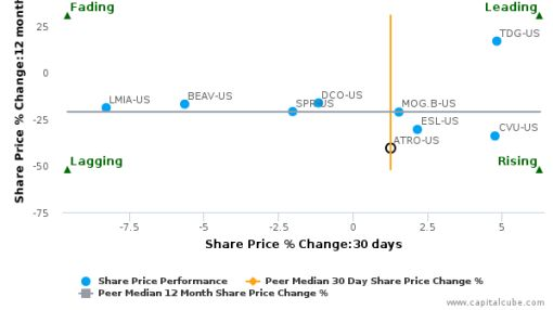 Astronics Corp. breached its 50 day moving average in a Bullish Manner : ATRO-US : July 21, 2016