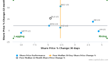 BlackRock, Inc. breached its 50 day moving average in a Bearish Manner : BLK-US : January 18, 2017