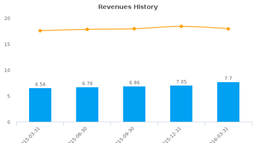 Royal Bancshares of Pennsylvania, Inc. :RBPAA-US: Earnings Analysis: Q1, 2016 By the Numbers