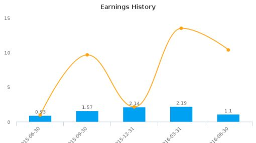 Crown Crafts, Inc. :CRWS-US: Earnings Analysis: Q1, 2017 By the Numbers : August 15, 2016