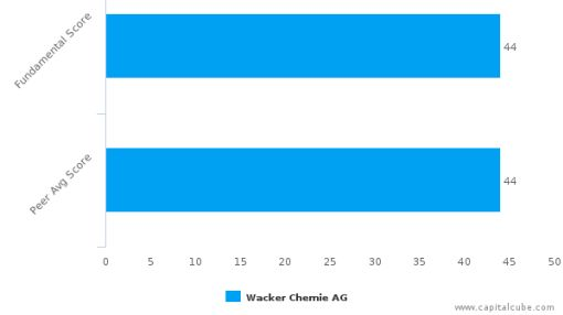 Wacker Chemie AG – Value Analysis (XETRA:WCH) : September 9, 2016