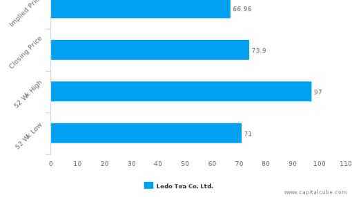 Ledo Tea Co. Ltd. : Overvalued relative to peers, but may deserve another look