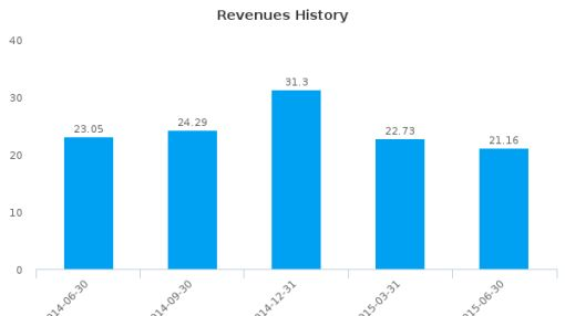 Creative Technology Ltd. Earnings Q4, 2015