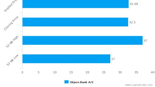Skjern Bank A/S : Fairly valued, but don't skip the other factors