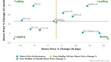 Celestica, Inc. breached its 50 day moving average in a Bearish Manner : CLS-US : December 23, 2016