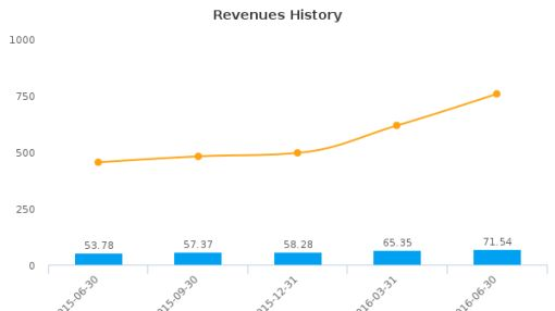 AAC Holdings, Inc. :AAC-US: Earnings Analysis: Q2, 2016 By the Numbers : August 10, 2016