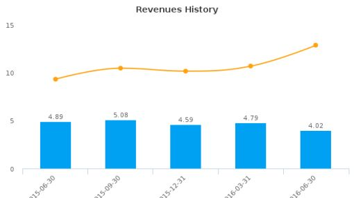 Oconee Federal Financial Corp. :OFED-US: Earnings Analysis: Q4, 2016 By the Numbers : August 16, 2016