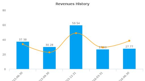 Gluskin Sheff + Associates, Inc. :GS-CA: Earnings Analysis: Q4, 2016 By the Numbers : September 27, 2016