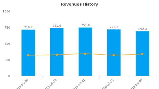 Convergys Corp. :CVG-US: Earnings Analysis: Q2, 2016 By the Numbers : August 10, 2016