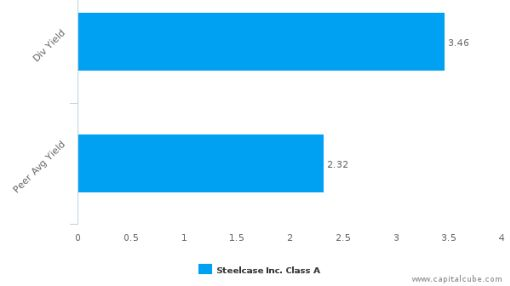 Steelcase, Inc. : SCS-US: Dividend Analysis : July 05th, 2016 (record date) : By the numbers : July 7, 2016