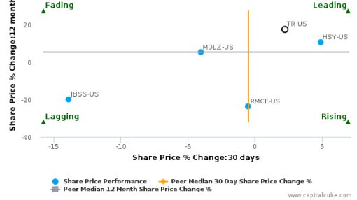 Tootsie Roll Industries, Inc. breached its 50 day moving average in a Bullish Manner : TR-US : June 30, 2016