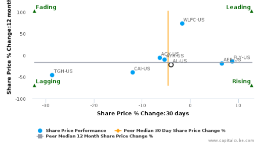 Air Lease Corp. breached its 50 day moving average in a Bullish Manner : AL-US : August 18, 2016