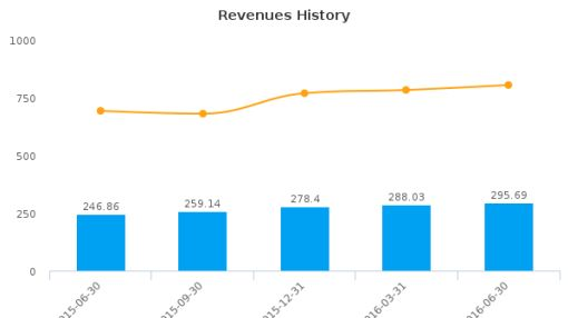 Signature Bank (New York, New York) :SBNY-US: Earnings Analysis: Q2, 2016 By the Numbers : July 21, 2016